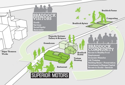 Superior Motors is aiming to strengthen Braddock through food, farming, art, and more.